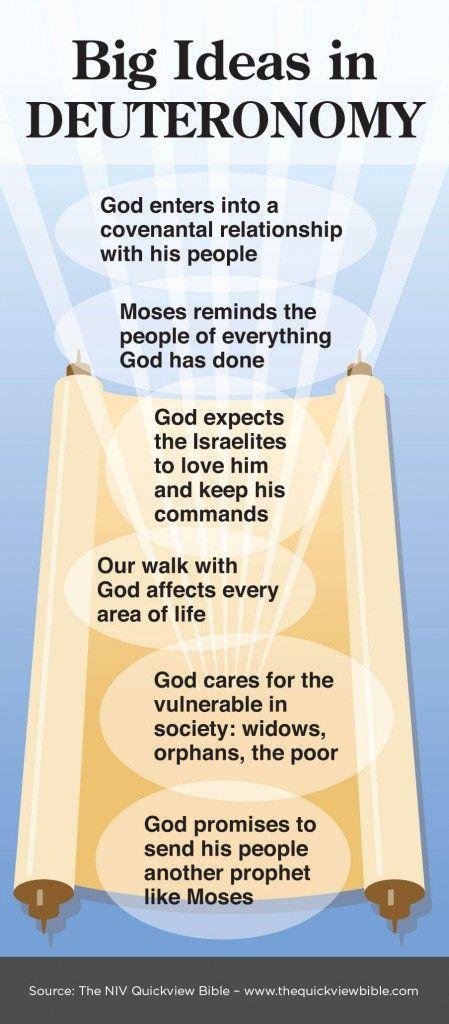 Big Ideas in Deuteronomy