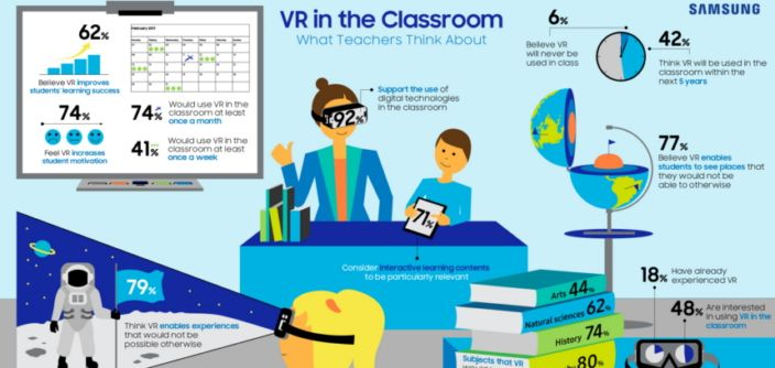 Samsung hizo una encuesta sobre Realidad Virtual entre docentes alemanes y éstos fueron sus hallazgos.