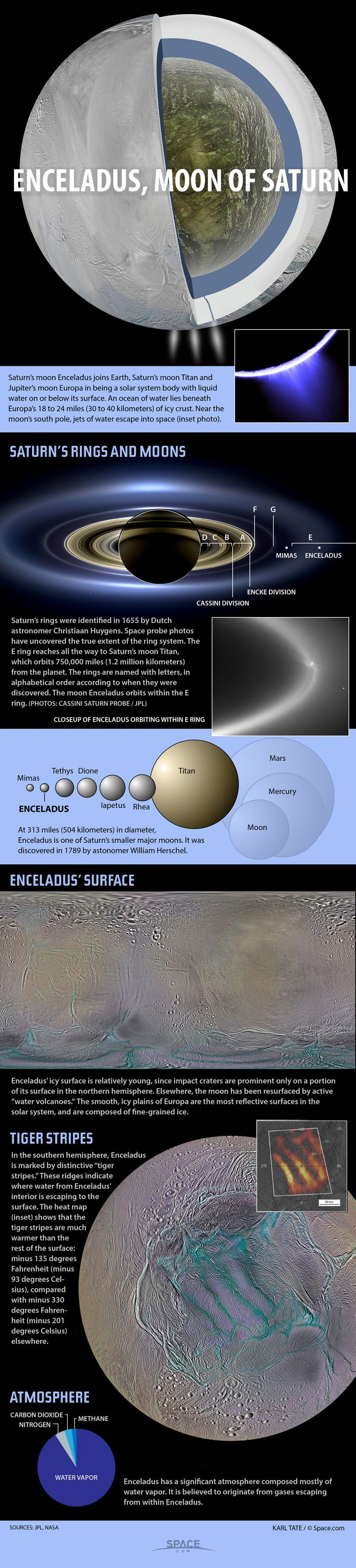 Scientists are mulling a variety of ways to hunt for life on Saturn's icy…