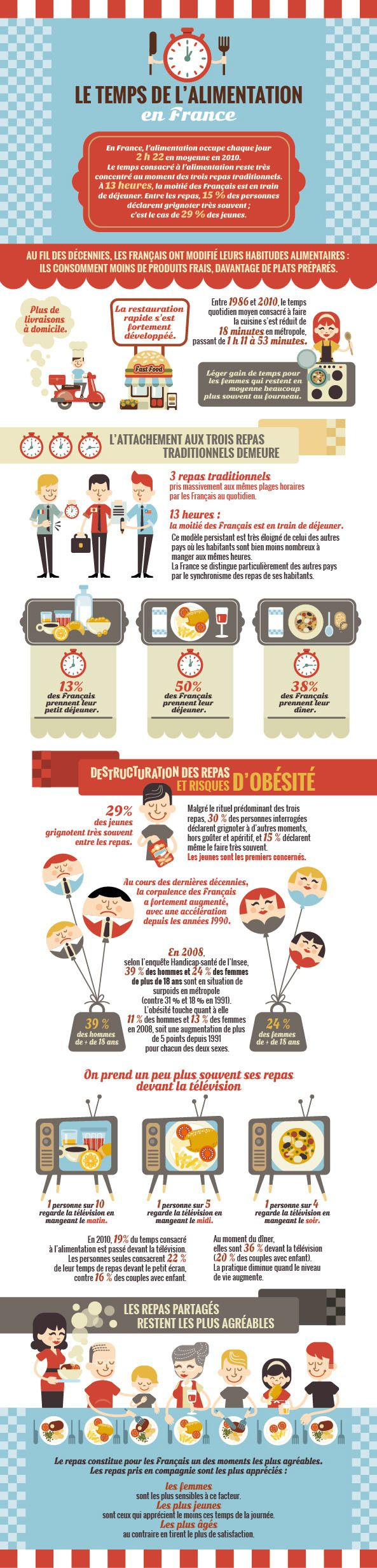 "Infographie ""Le temps de l'alimentation en France"" by Rose Kipik, via Behance"