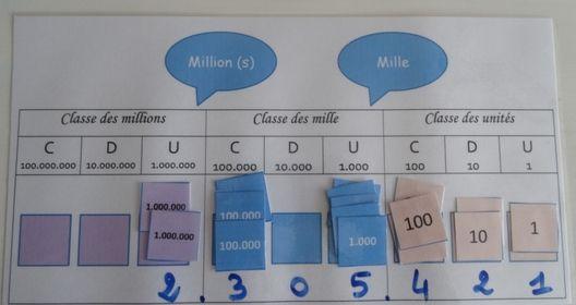 Tableau de numération à manipuler : version avec les étiquettes