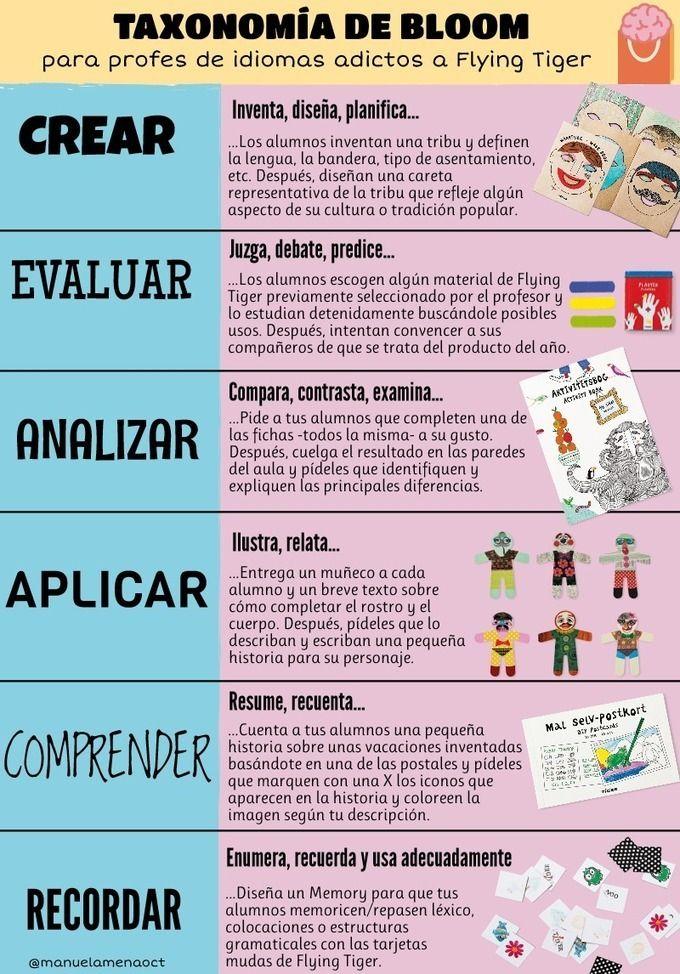 Taxonomía de Bloom – Actividades de #aprendizaje para cursos de idiomas #Infografía http://sco.lt/... #idiomas #educación