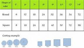 wedding cake serving chart - - Yahoo Image Search Results