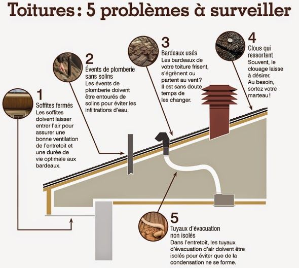 Bernard Dufour Gestion et Courtier Immobilier: Refaire votre toiture.