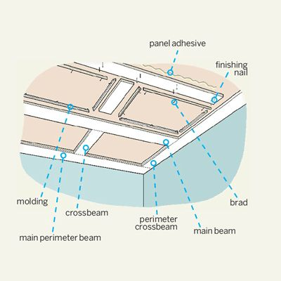 How To Build A Coffered Ceiling Carpentry How To Build