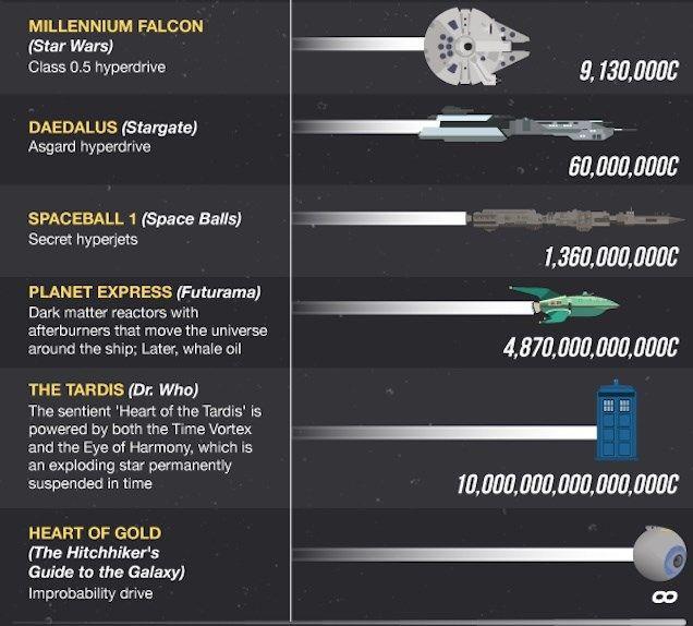 Blog lista as naves mais velozes da História mundial e da ficção científica