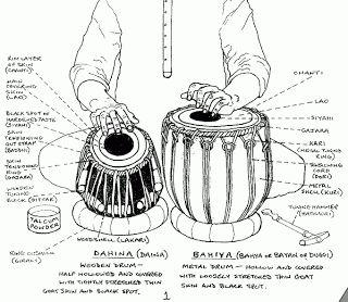 Tabla: Parts of Tabla