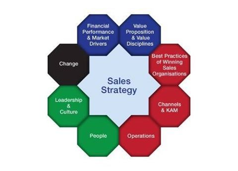 #Sales and #management technique is vital for any company's success and that is why we have gone to the extra length to provide our very effective training services that are second to none. So, don't close that business, boost yours sales today.