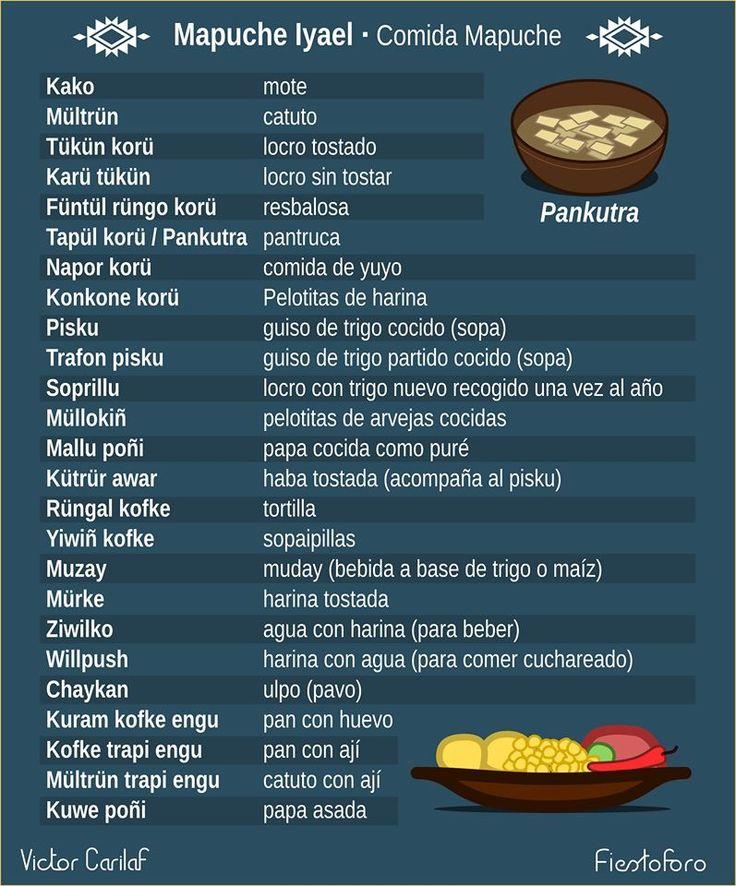Comidas - Mapudungun