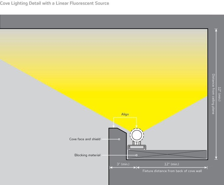Cove lighting is one of the basic lighting techniques, a type of uplighting that directs light to the ceiling plane from a cove on one or more sides of a room to provide overall diffuse illumination.