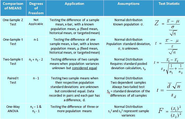 statistics tables parametric non-parametric - Google Search