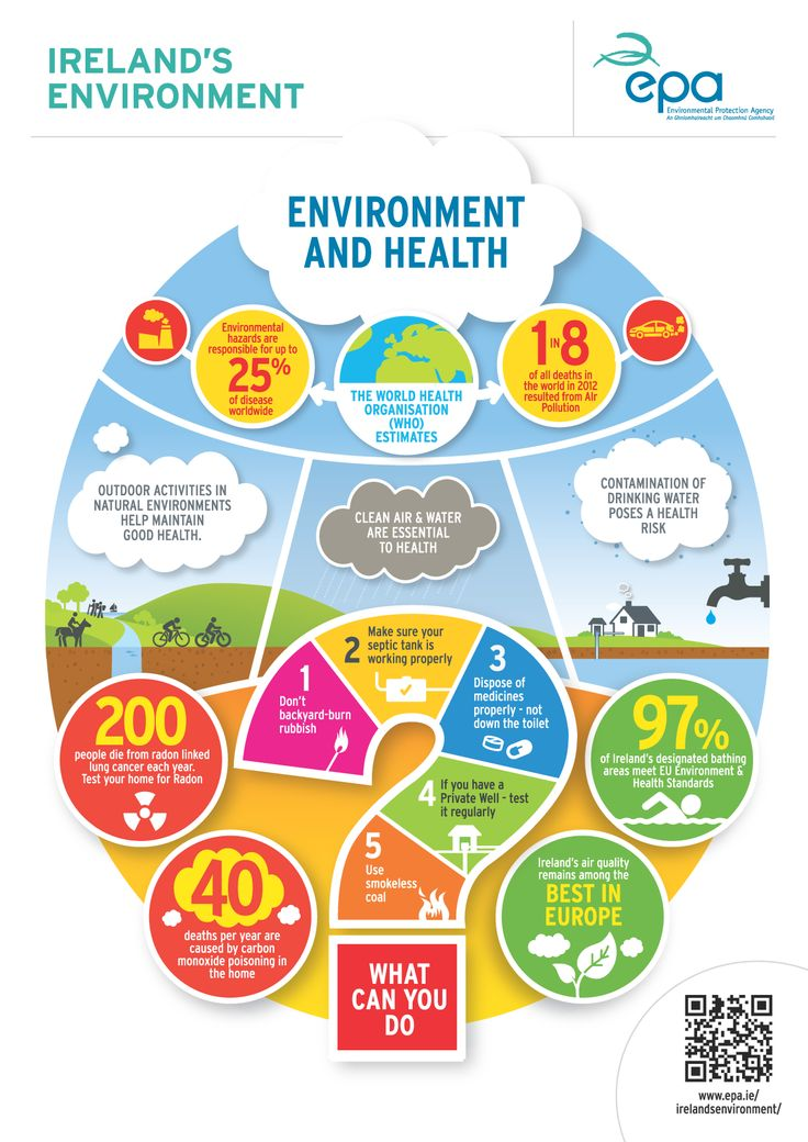 Environment and Health -  EPA Ireland. For more information see http://www.epa.ie/irelandsenvironment