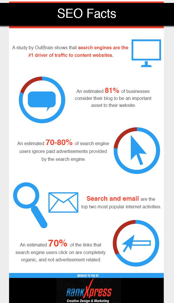 Search and email are the top two most popular internet activities.