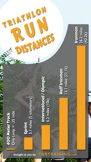 Common run distances for Sprint, Intermediate, Half Ironman and Ironman triathlons.
