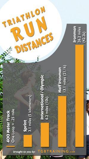 Common run distances for Sprint, Intermediate, Half Ironman and Ironman triathlons.