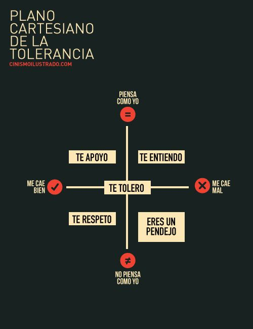 Plano cartesiano de la tolerancia.