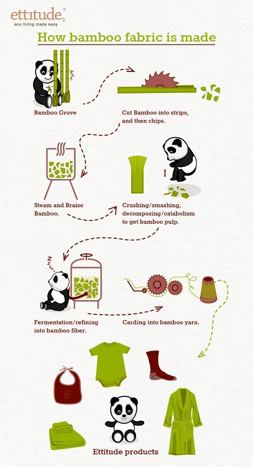 Have fallen in love with my bamboo clothes & sheets and now I know how bamboo fabric is made!