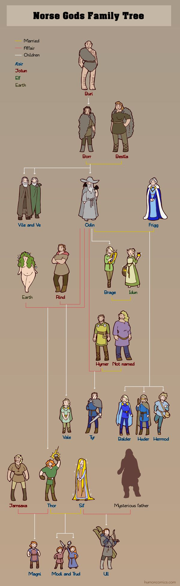 Norse Gods Family Tree by humon ancestry Odin Frigg Thor Sif chart | Create your own roleplaying game material w/ RPG Bard: www.rpgbard.com | Writing inspiration for Dungeons and Dragons DND D&D Pathfinder PFRPG Warhammer 40k Star Wars Shadowrun Call of Cthulhu Lord of the Rings LoTR + d20 fantasy science fiction scifi horror design | Not Trusty Sword art: click artwork for source