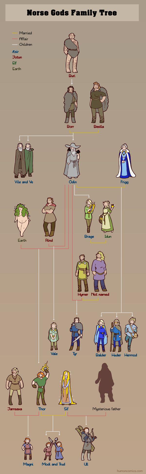 Norse Gods Family Tree by humon.deviantart.com on @DeviantArt