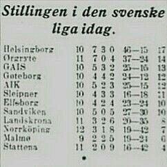Allsvenskan Oktober 1929