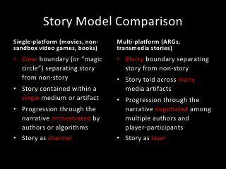Transmedia Storytelling and Alternate Reality Games