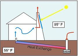 A Solar chimney can serve many purposes. Direct gain warms air inside the chimney causing it to rise out the top and drawing air in from the bottom. This drawing of air can be used to ventilate a home or office, to draw air through a geothermal heat exchange, or to ventilate only a specific area such as a composting toilet.