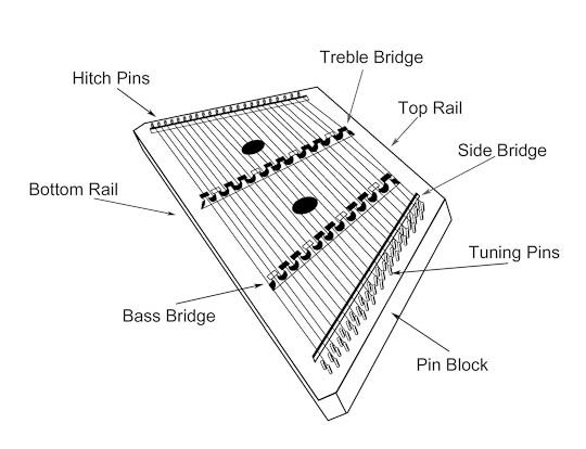 diagram of hammered dulcimer anatomy dustystrings com