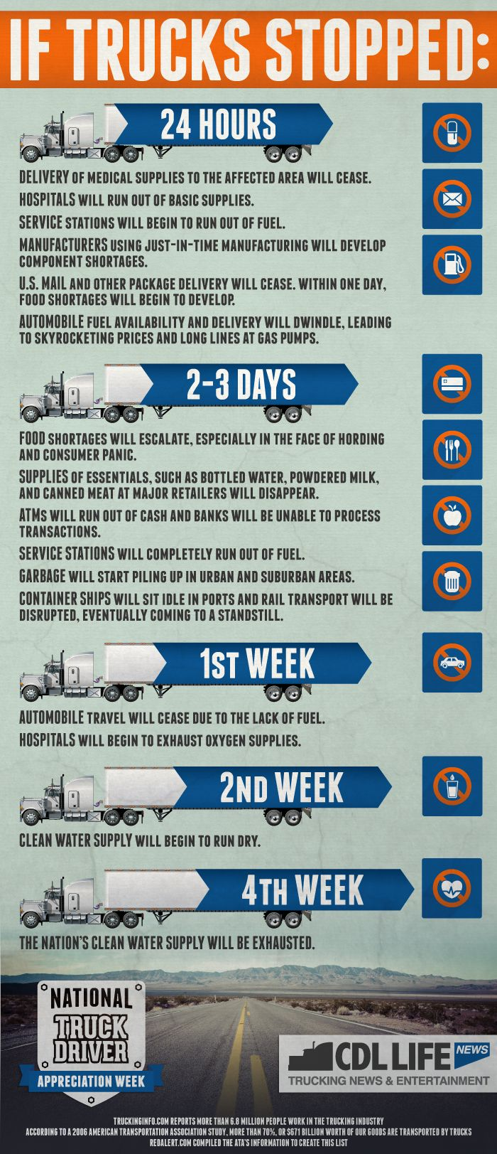 [Infographic] If trucks stopped transporting goods, this would happen #semitrucks