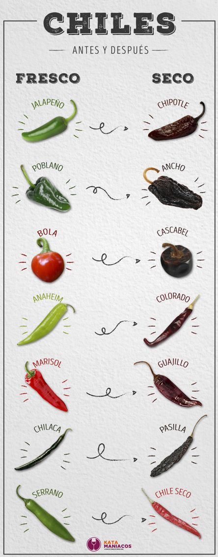 Chiles frescos vs. Secos