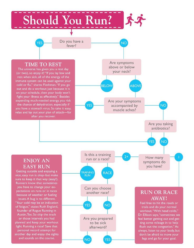 Are you too sick to run? Check out this handy flow chart before - marathon pace chart