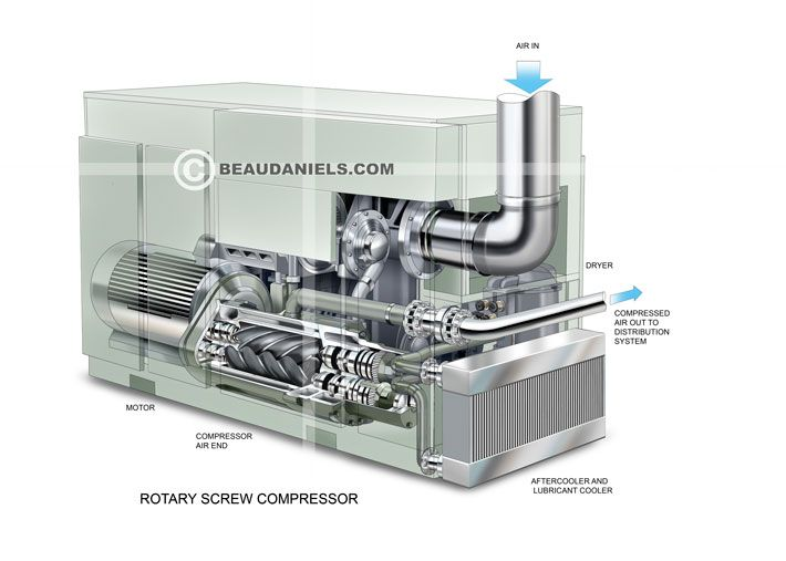 Rotary screw compressor, ghosted technical illustration.