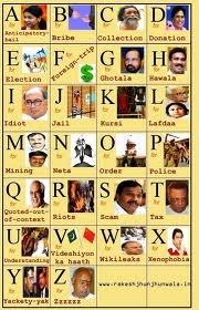 Indian political chartPolitics Charts, Indian Politics