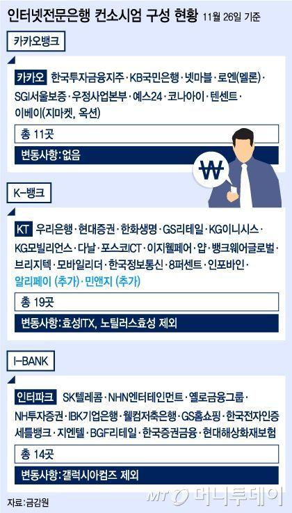 국내 첫 인터넷은행 '결전의 날'..오늘 예비인가 발표 | 다음뉴스