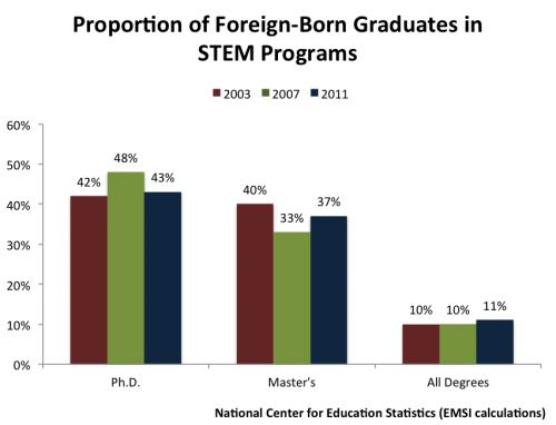 How Foreign-Born Graduates Impact The STEM Workforce Shortage Debate - Forbes