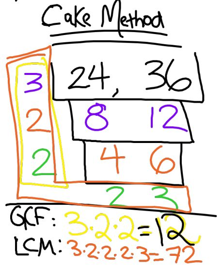 "How to use the ""cake method"" to find the GCF and LCM of 2 numbers"