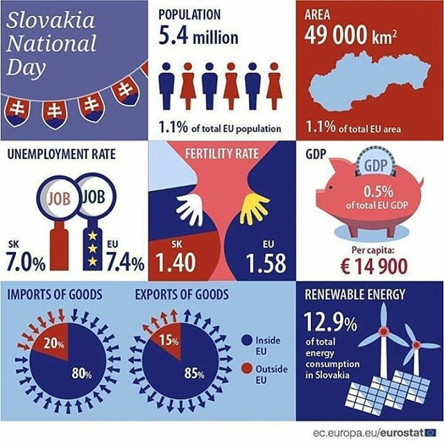 Facts about Slovakia - - - Repost from @coolmapseveryday - - #maps #map #statistics #statistic #country #info #information #facts #fact #countries #amazing #follow #geography #interesting #slovakia #infographic #europe #eu #population #economy #gdp #area #trade #import #export #unemployment #fertility #rate #national #day