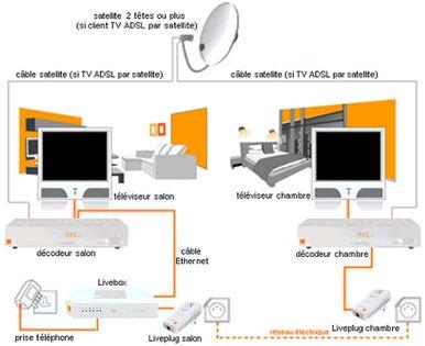 TV d'Orange par satellite : schémas de raccordement de votre deuxième décodeur - Assistance Orange