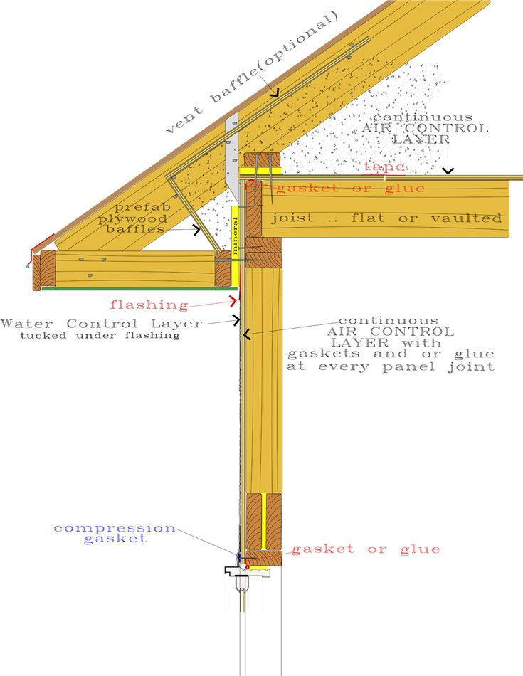 15 best roxul exterior images on pinterest exterior building and construction for Exterior roof insulation products