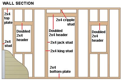 https://classconnection.s3.amazonaws.com/76/flashcards/1412076/gif/shed-walls-framing-construction-diagram1335235727927.gif