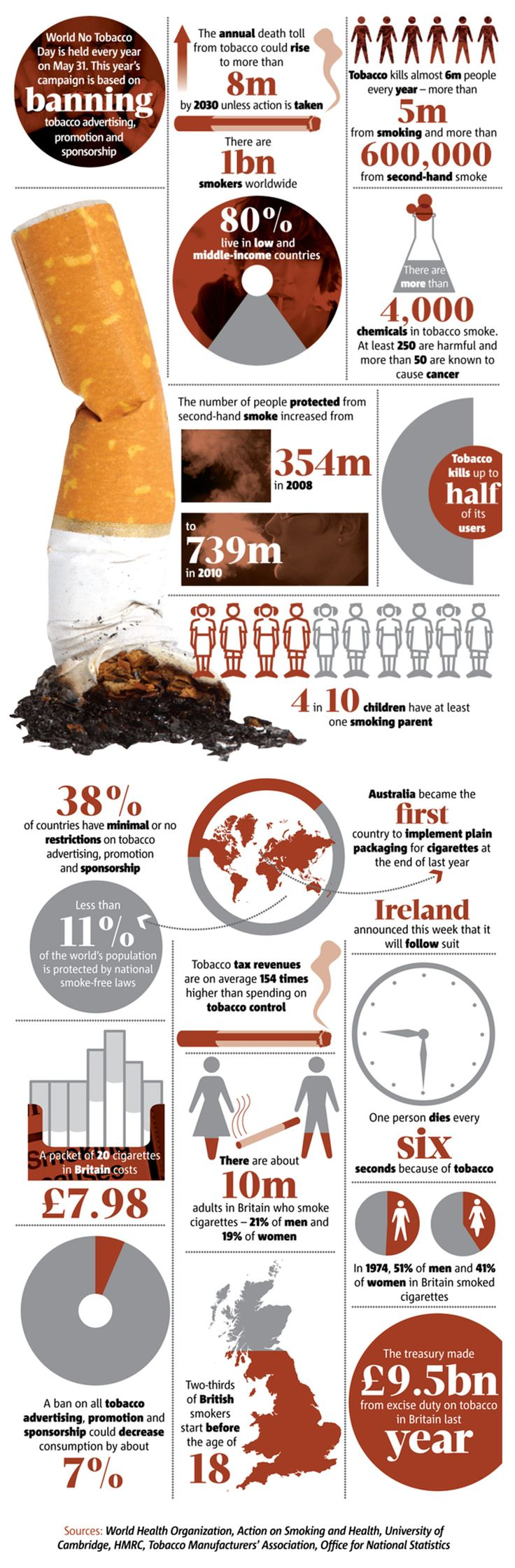 World No Tobacco Day: Smoking Statistics - Infographic. Topic: smoking, health, statistics, cigarette