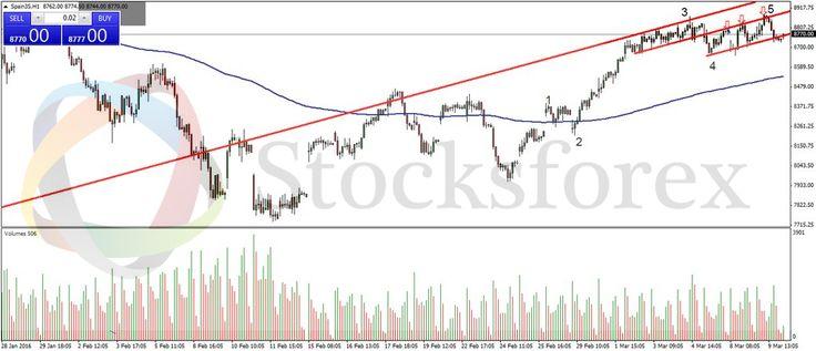 Posible estructura terminal en #IBEX (H1) Posibilidad de cortos a rotura de canal #StocksforexLive http:www.stocksforex.com