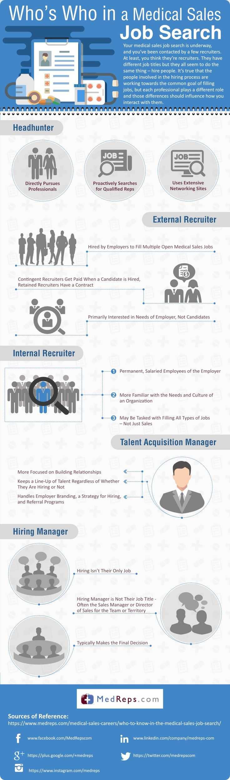 17 best images about job search infographics who s who in a medical s job search medreps jobsearch advice