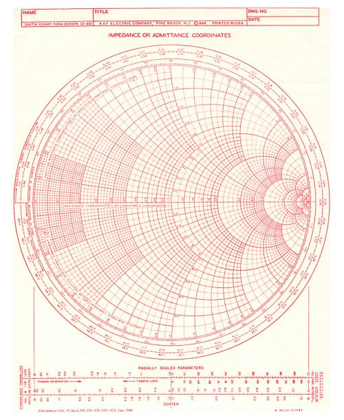 Smith Chart electromagnetic impedance coordinates