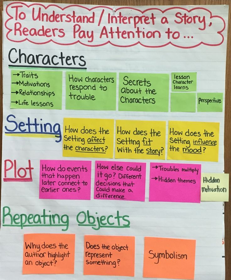 Story Elements Anchor Chart Story Elements Anchor Chart Teaching Story Elements Ela Anchor Charts