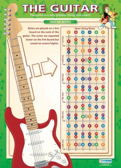 The Guitar | Music Educational School Posters
