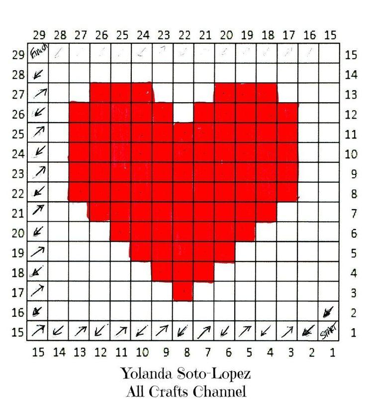 Heart Graph for C2C (corner to corner)