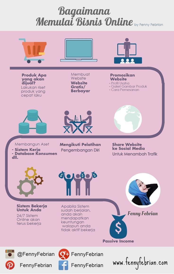 Bagaimana memulai bisnis online? Semoga #infografis #infographics nya bermanfaat buat yang mau memulai bisnis online :) #bisnisonline