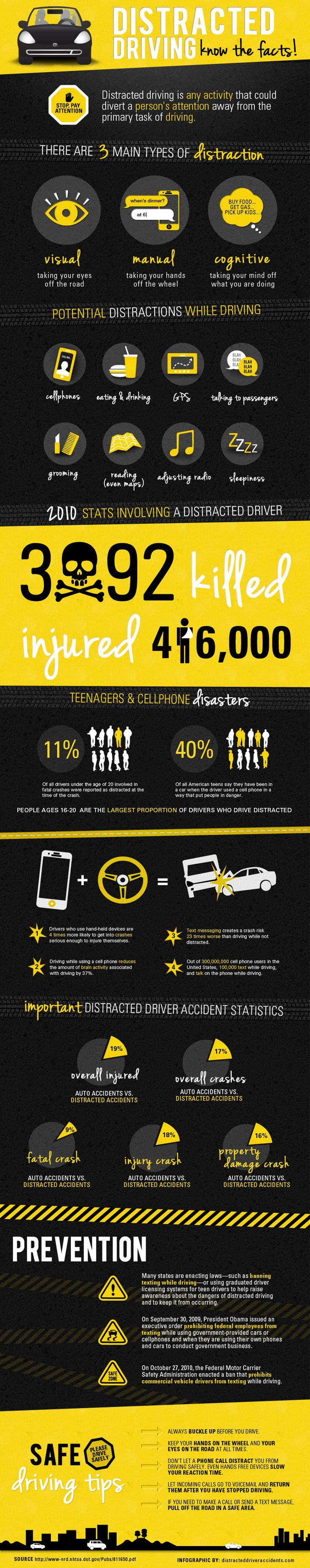 Distracted driving is defined as driving at the same time as doing another activity that is taking the attention away from driving.  Every day there a