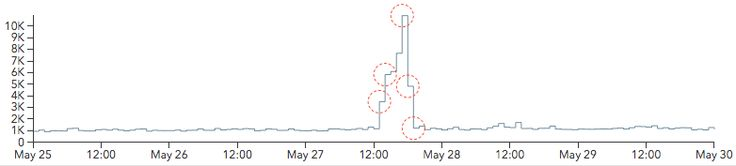 Anomaly detection graph