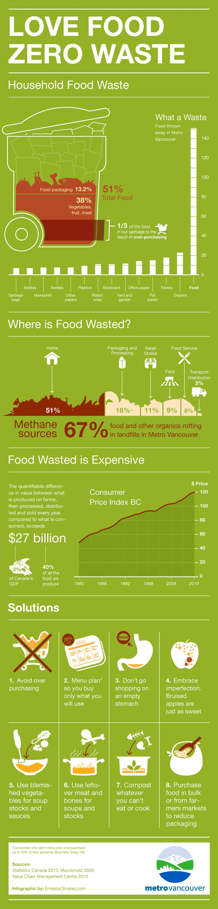 Love Food Zero Waste #infographic